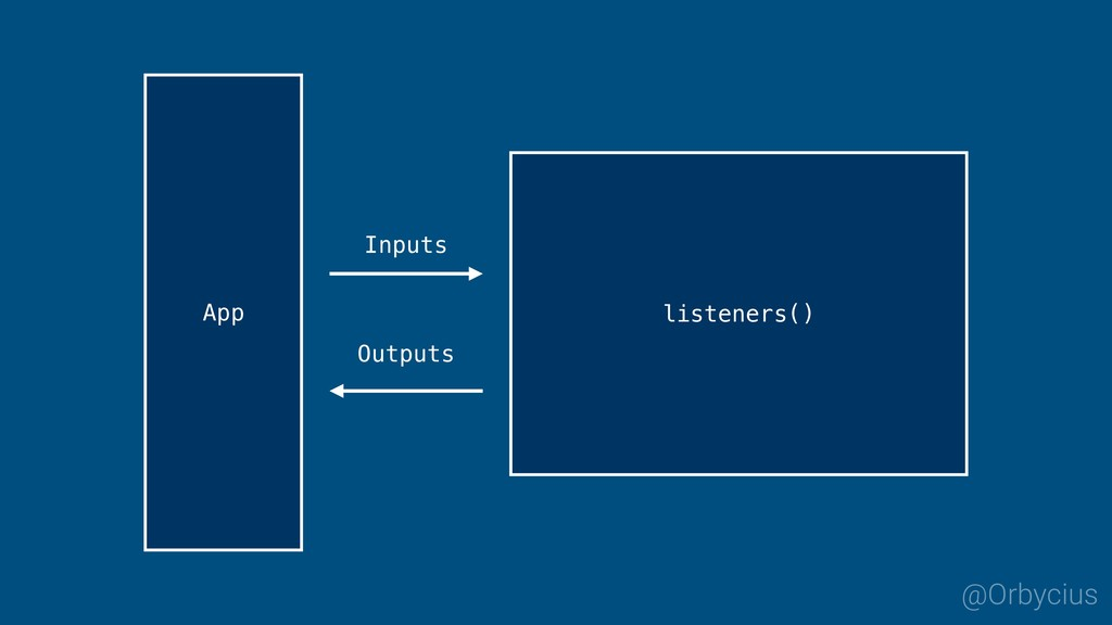 Inputs Outputs listeners() App @Orbycius