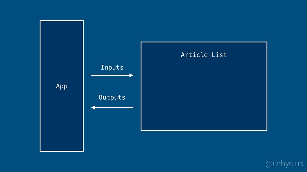 Inputs Outputs App @Orbycius Article List