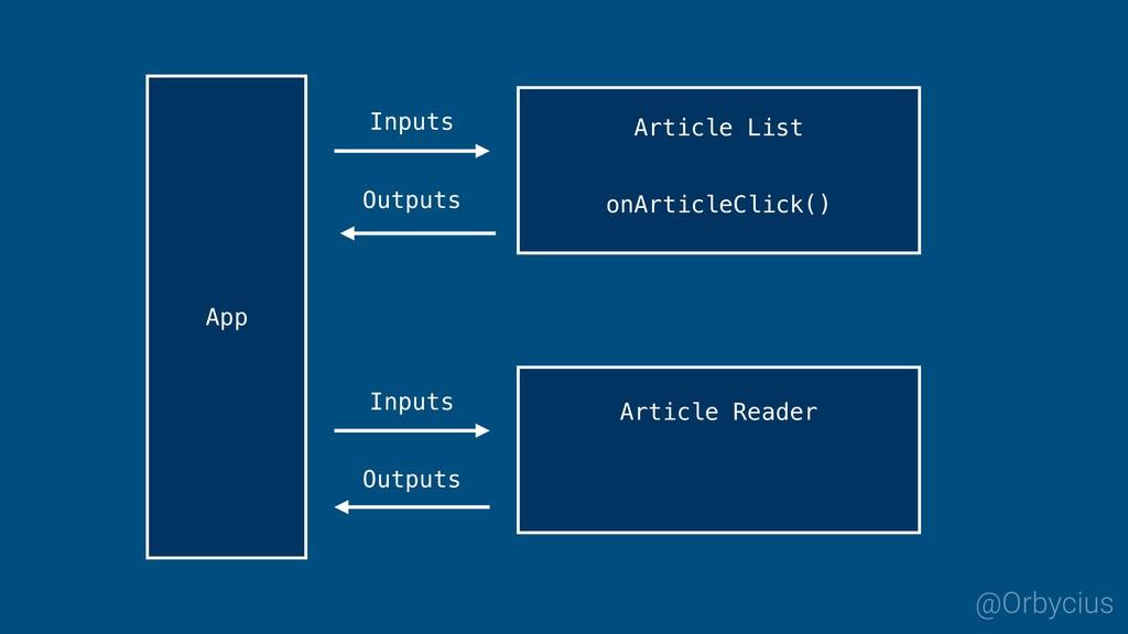Inputs Outputs App @Orbycius Article List onArt...