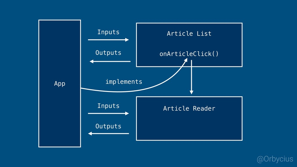 Inputs Outputs App @Orbycius implements Article...