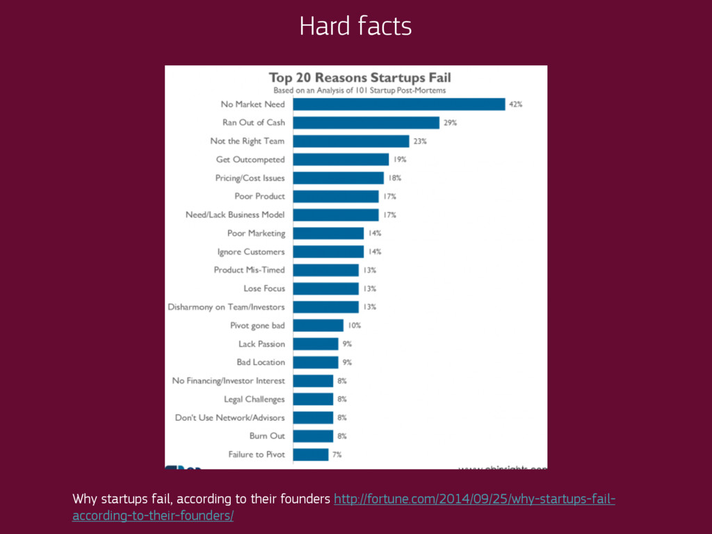 Hard facts Why startups fail, according to thei...