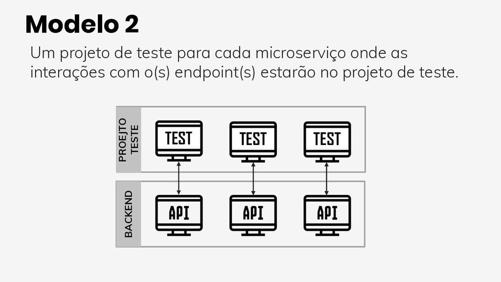 Modelo 2 Um projeto de teste para cada microser...