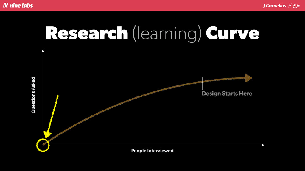 J Cornelius / / @jc Research (learning) Curve Q...