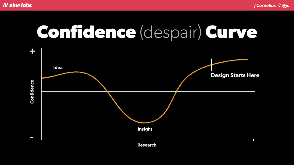 J Cornelius / / @jc Confidence (despair) Curve C...
