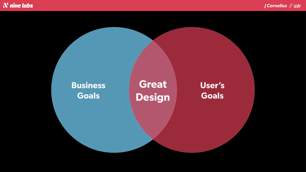 J Cornelius / / @jc Great Design Business Goals...