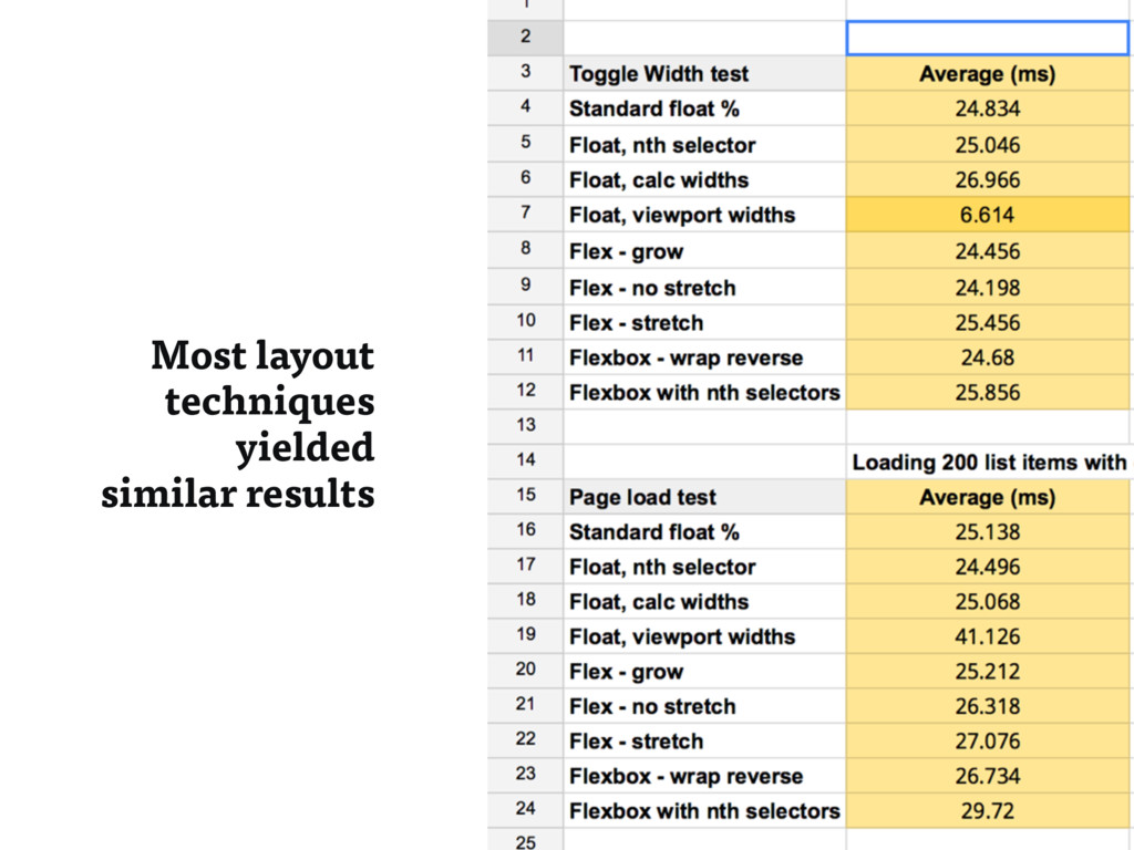 Most layout techniques yielded similar results