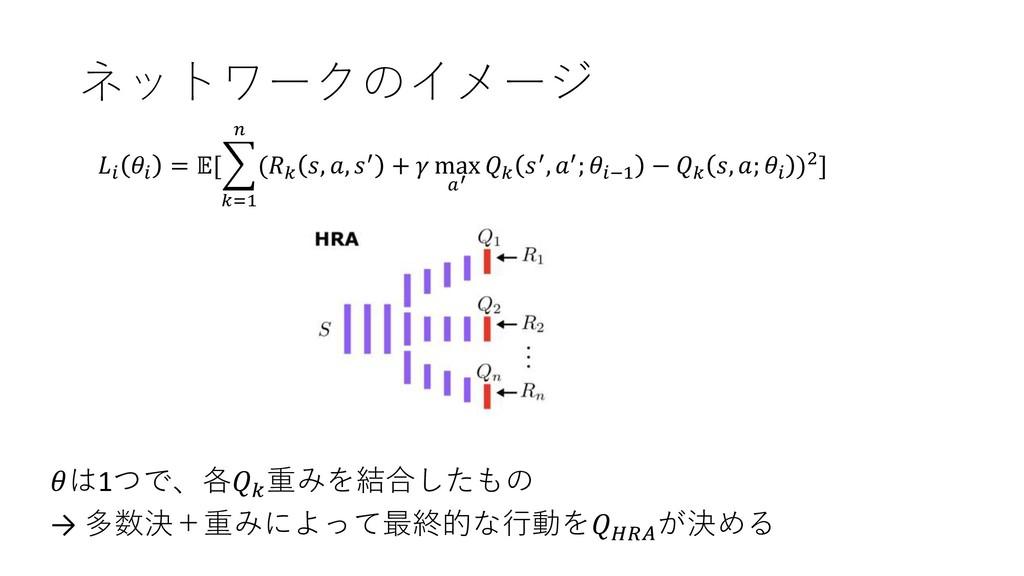 ネットワークのイメージ   = [ =1  ( , , ′ +  max ′  ′, ′; ...