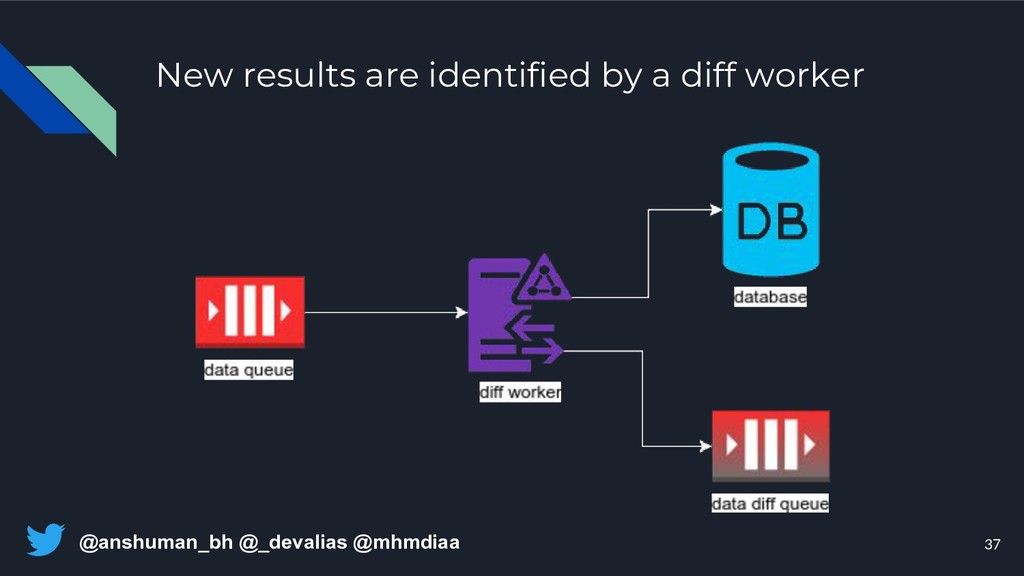 @anshuman_bh @_devalias @mhmdiaa New results ar...