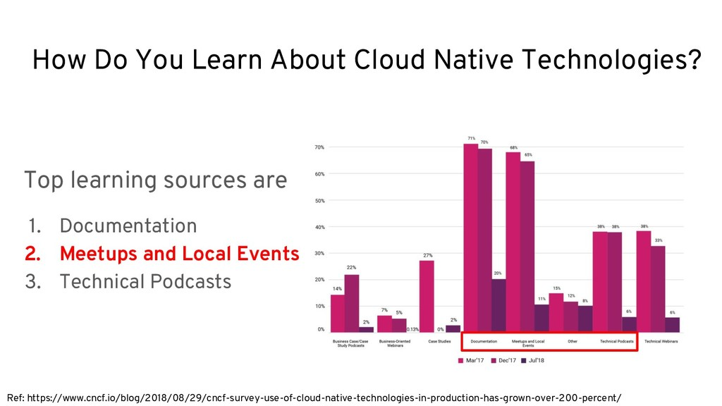 How Do You Learn About Cloud Native Technologie...