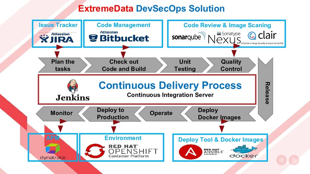 ExtremeData DevSecOps Solution Check out Code a...