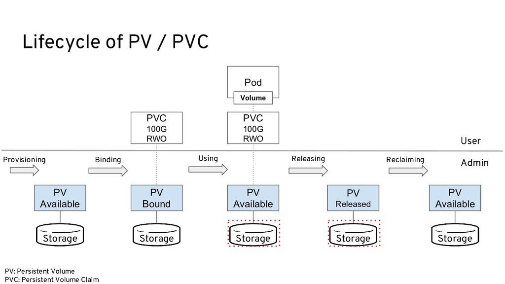 Lifecycle of PV / PVC Storage PV Bound PVC 100G...