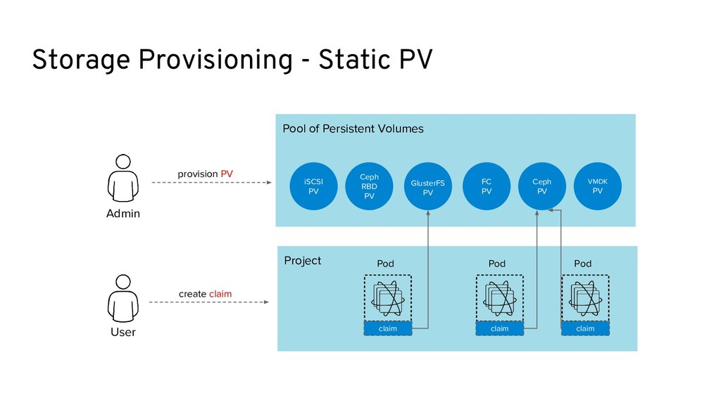 Pool of Persistent Volumes Ceph PV iSCSI PV FC ...