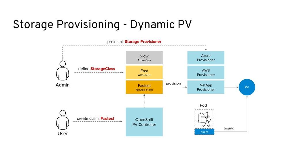 Storage Provisioning - Dynamic PV Admin User de...