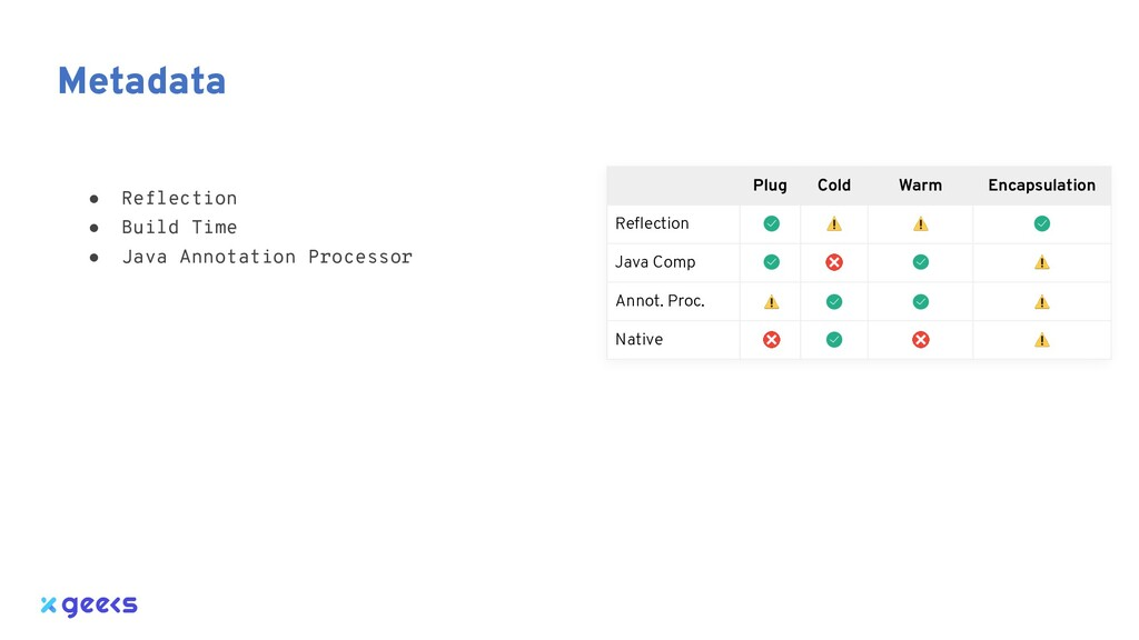 Metadata ● Reflection ● Build Time ● Java Annot...