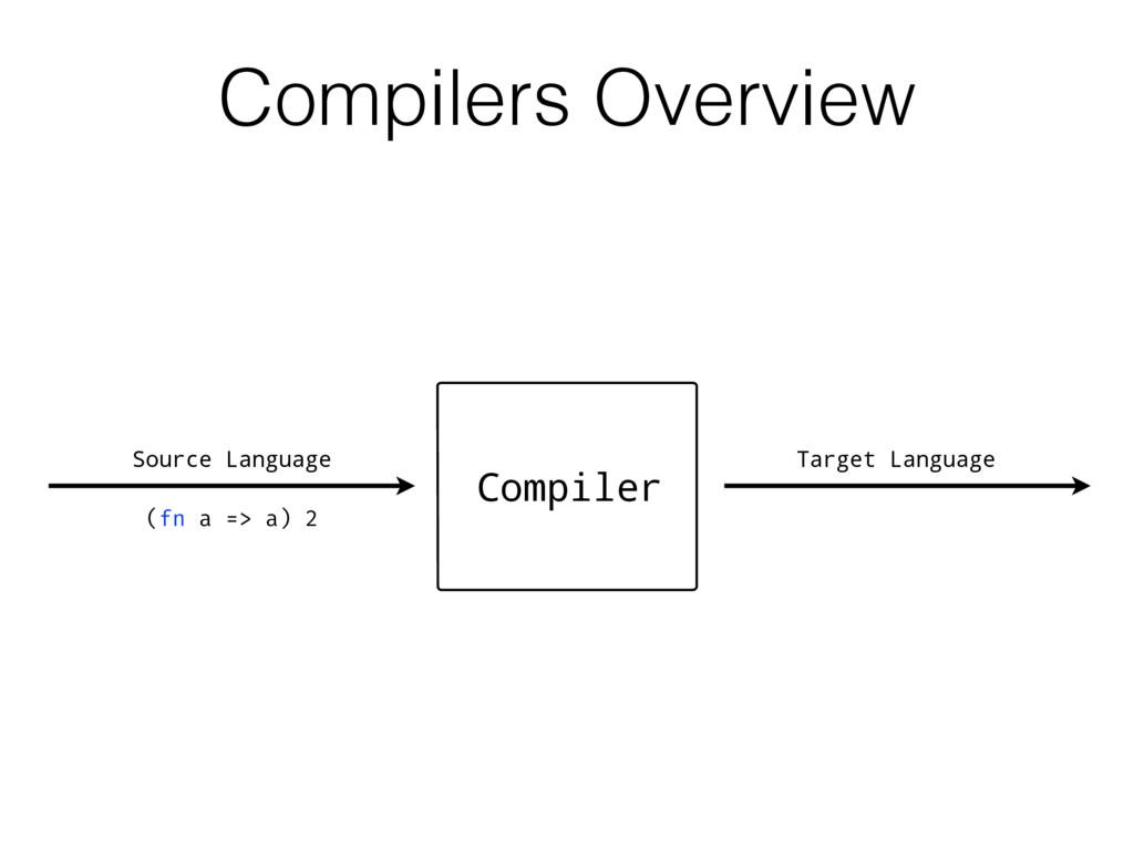 Target Language Compiler (fn a => a) 2 Compiler...