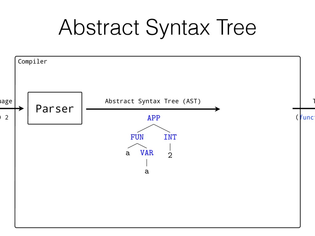Abstract Syntax Tree T Compiler ) 2 Parser APP ...
