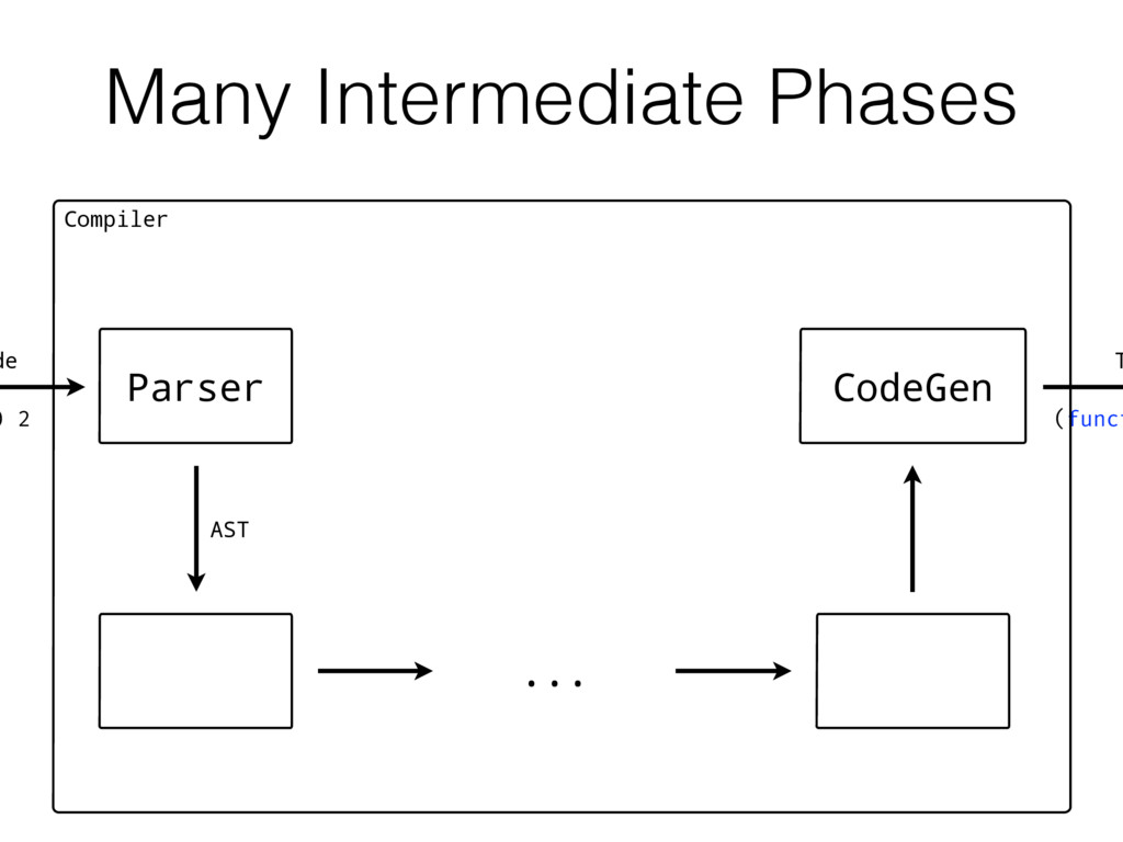 Many Intermediate Phases de T Compiler ) 2 Pars...