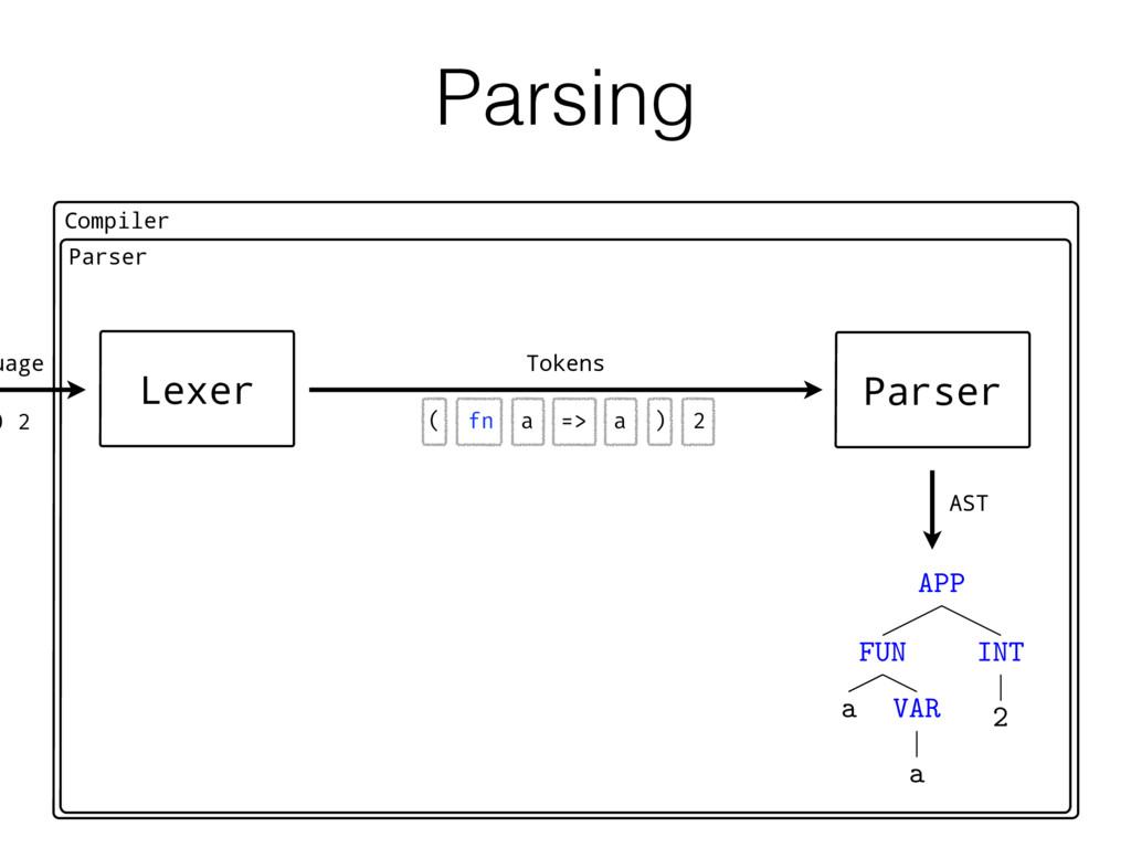 Parsing Compiler ) 2 Parser Lexer Tokens ( fn a...