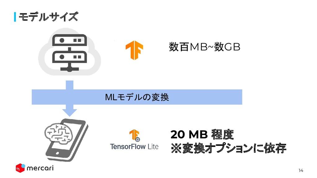 14 モデルサイズ MLモデルの変換 数百MB~数GB 20 MB 程度 ※変換オプションに依存
