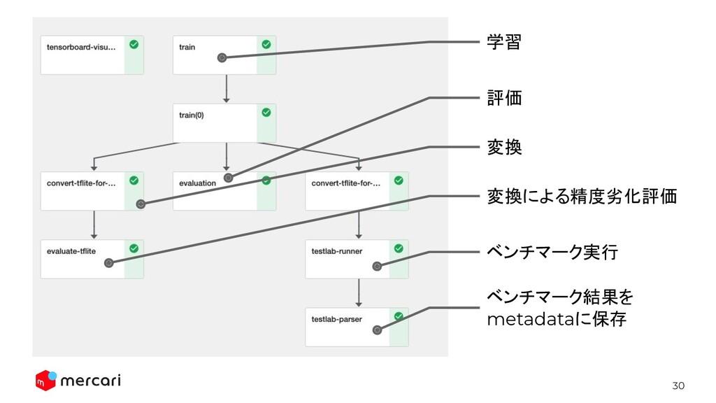 30 学習 評価 変換 ベンチマーク実行 ベンチマーク結果を metadataに保存 変換によ...