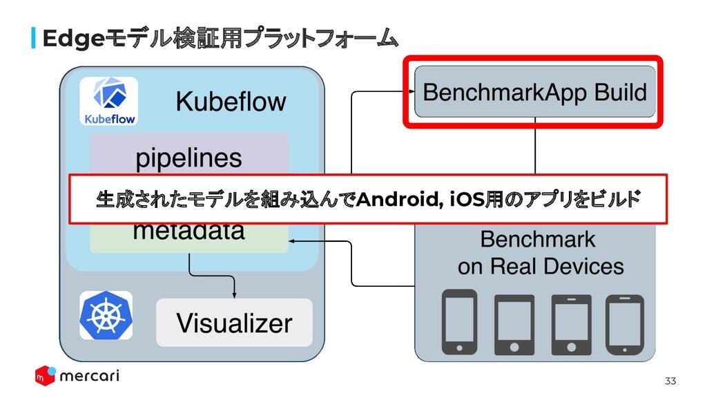 33 Edgeモデル検証用プラットフォーム 生成されたモデルを組み込んでAndroid, iO...