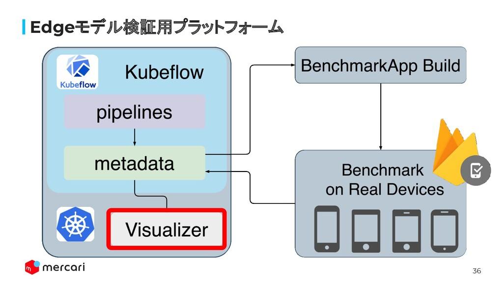 36 Edgeモデル検証用プラットフォーム