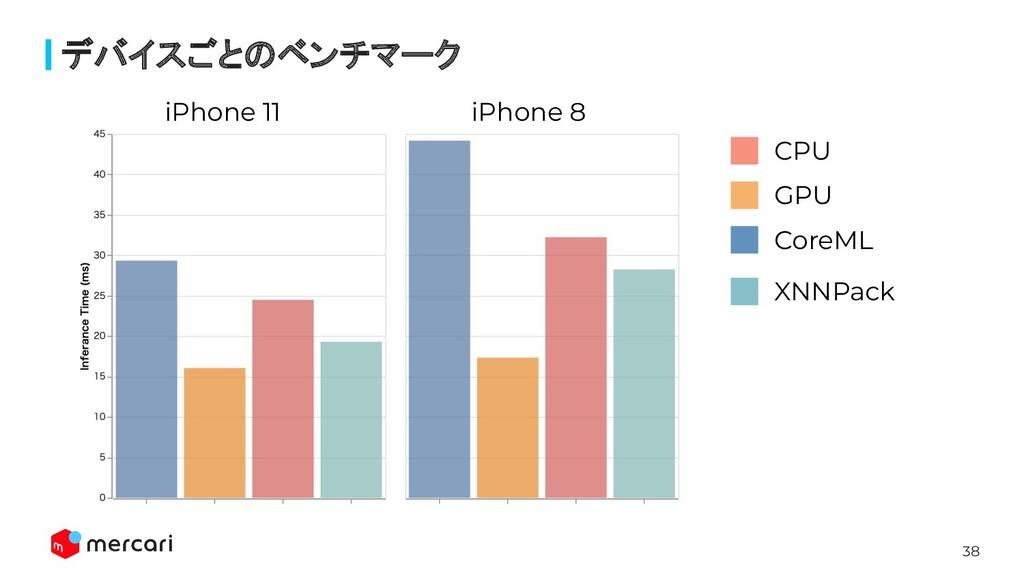 38 デバイスごとのベンチマーク iPhone 11 iPhone 8 CoreML GPU ...