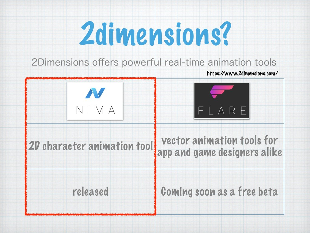 2D character animation tool vector animation to...