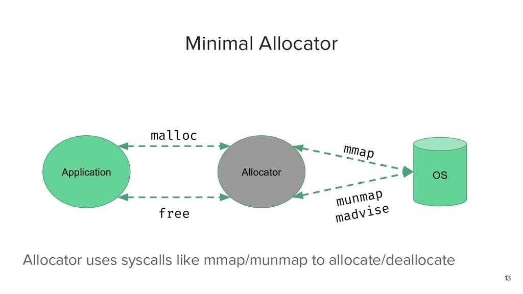 Minimal Allocator 13 Application Allocator OS m...