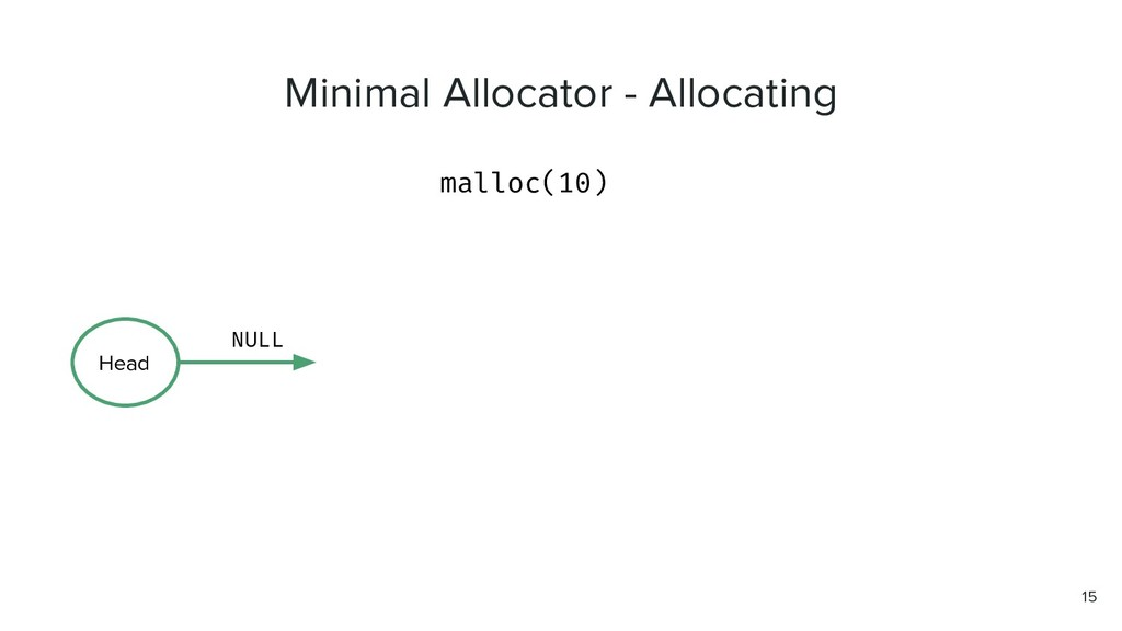 malloc(10) 15 Head NULL Minimal Allocator - All...
