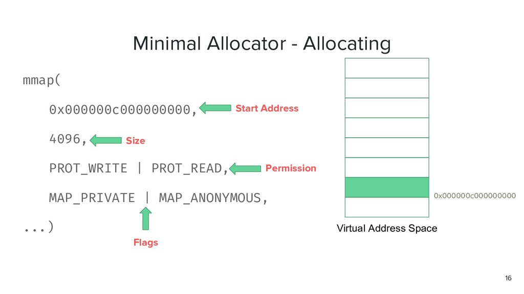 16 Virtual Address Space 0x000000c000000000 mma...