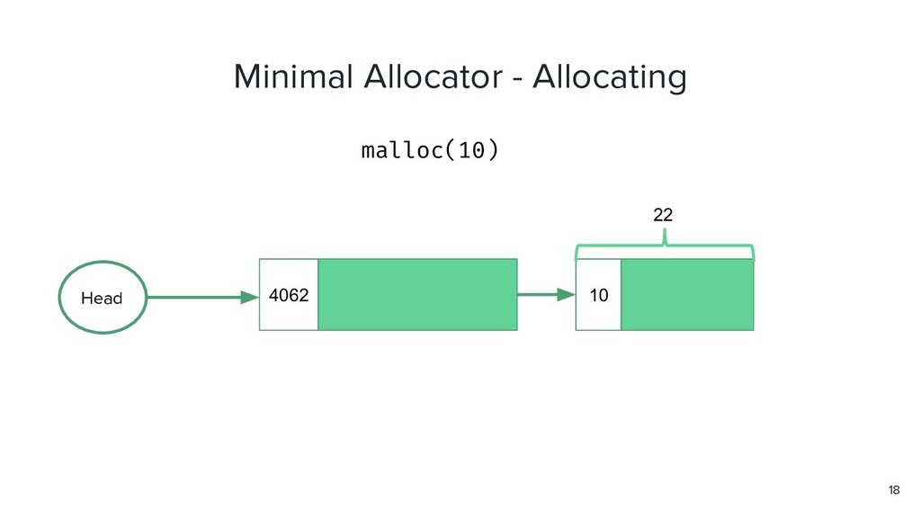 malloc(10) 18 4062 Head 10 22 Minimal Allocator...