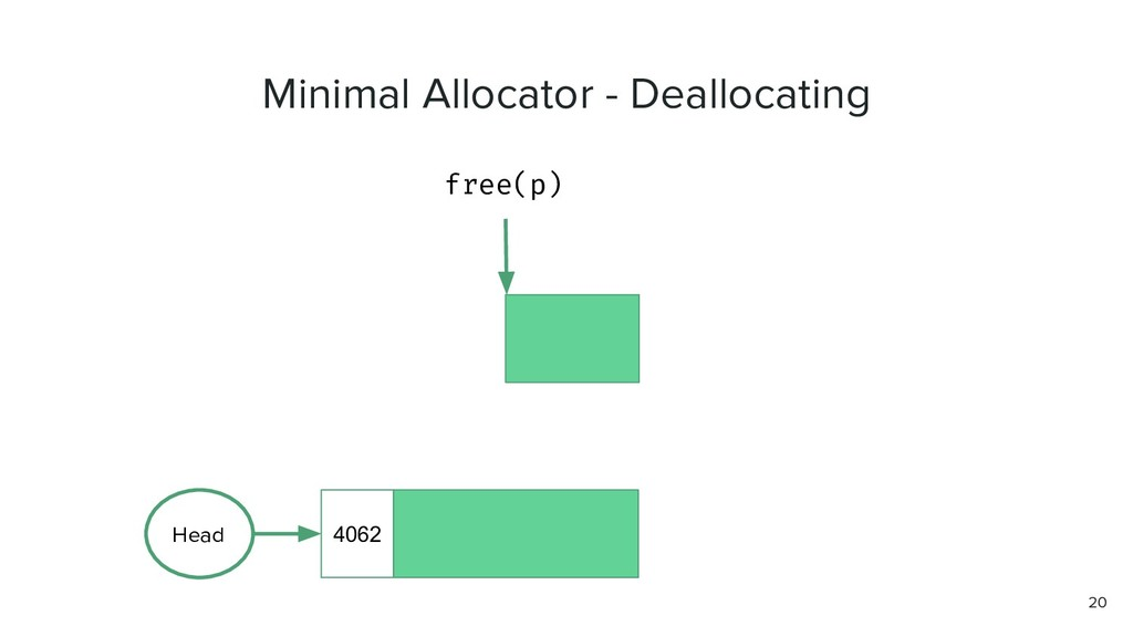 20 4062 Head free(p) Minimal Allocator - Deallo...