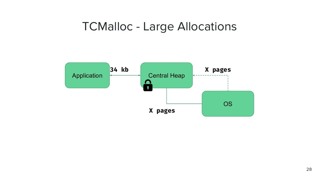 TCMalloc - Large Allocations Application Centra...