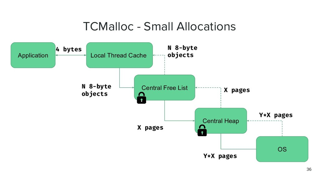 TCMalloc - Small Allocations Application Local ...