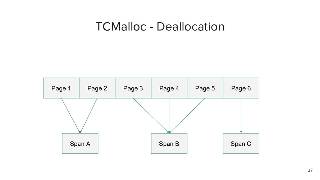 TCMalloc - Deallocation Page 1 Page 2 Page 3 Pa...