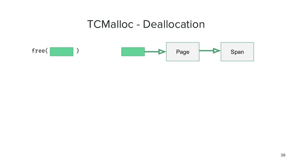 TCMalloc - Deallocation free( ) Page Span 38