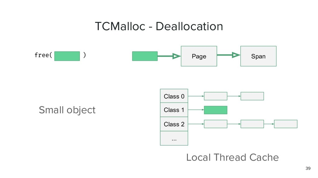 TCMalloc - Deallocation free( ) Page Span Class...