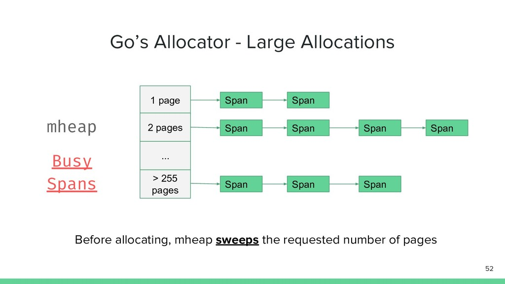 Go's Allocator - Large Allocations 52 1 page 2 ...
