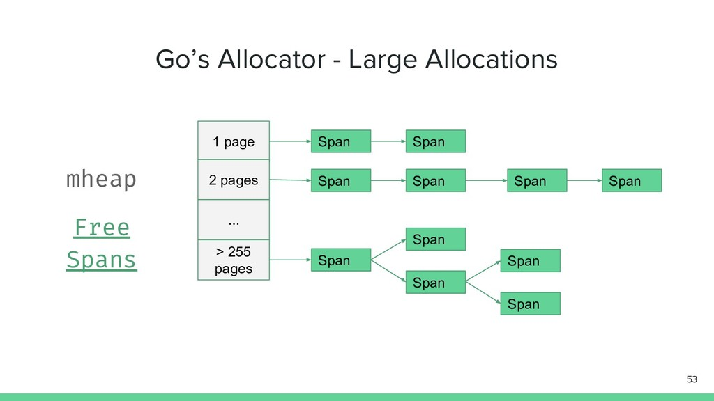 Go's Allocator - Large Allocations 53 1 page 2 ...