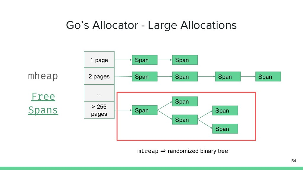 Go's Allocator - Large Allocations 54 1 page 2 ...