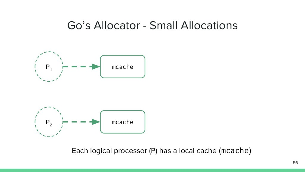 Go's Allocator - Small Allocations 56 P 1 mcach...