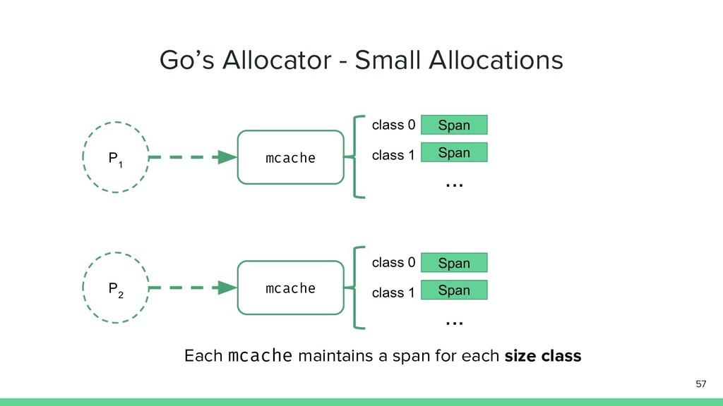 Go's Allocator - Small Allocations 57 P 1 P 2 m...