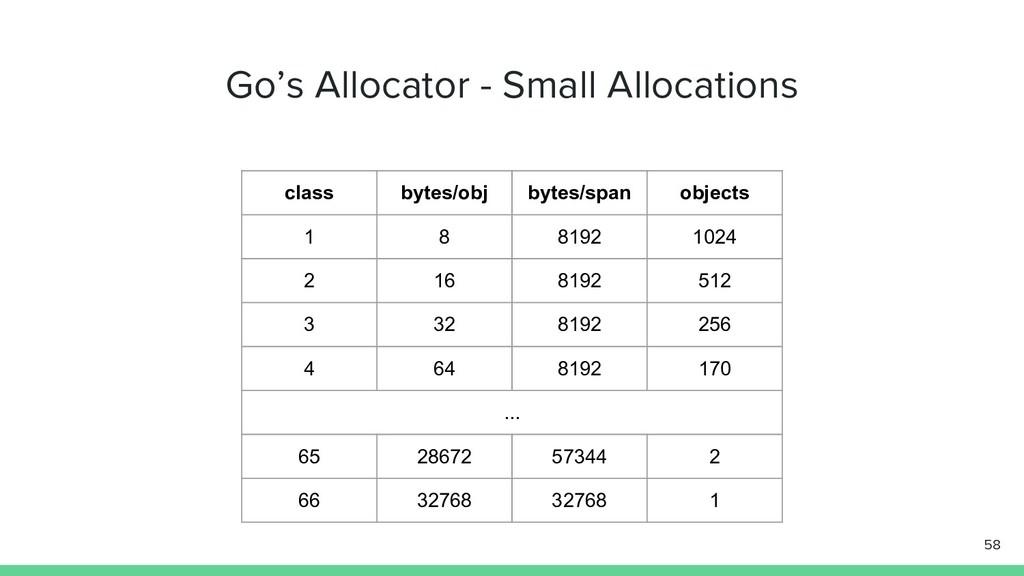Go's Allocator - Small Allocations 58 class byt...