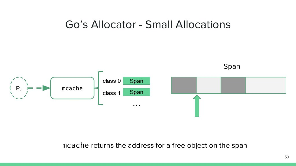 Go's Allocator - Small Allocations 59 P 1 mcach...