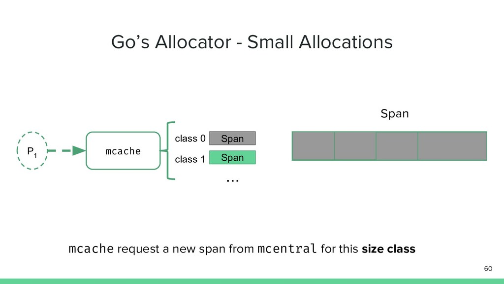 Go's Allocator - Small Allocations 60 P 1 mcach...