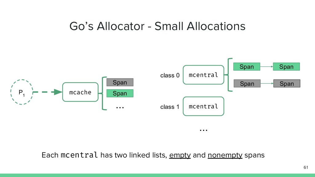 Go's Allocator - Small Allocations 61 P 1 mcach...
