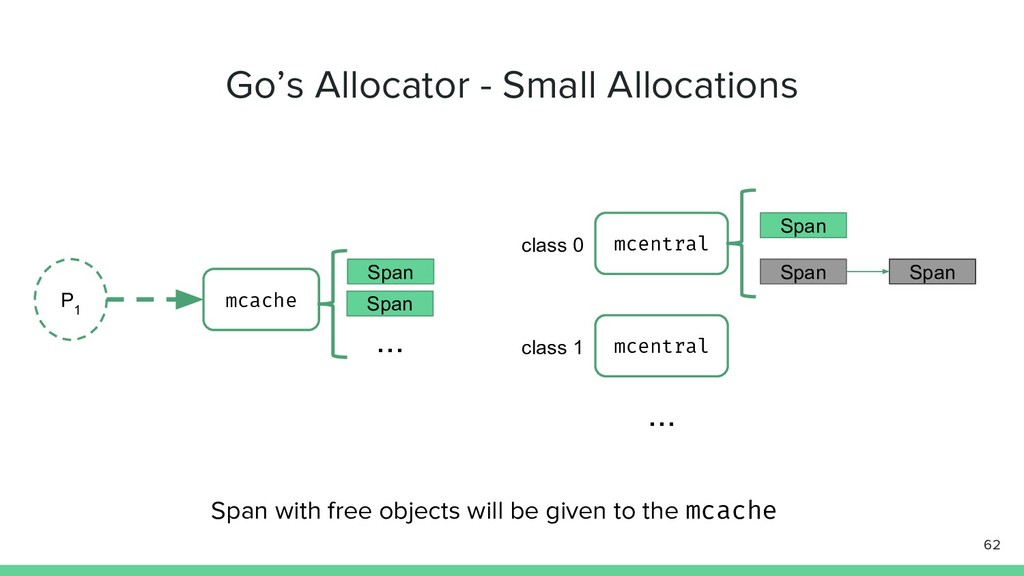 Go's Allocator - Small Allocations 62 P 1 mcach...