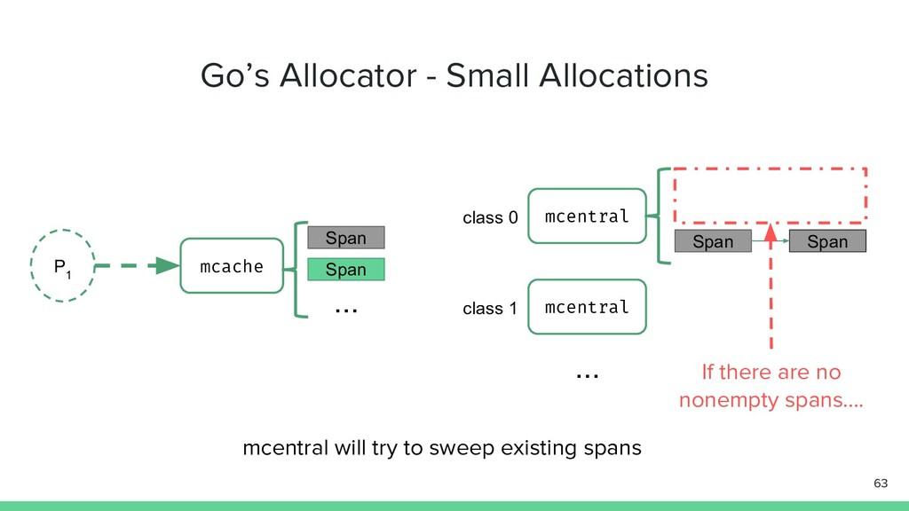 Go's Allocator - Small Allocations 63 P 1 mcach...