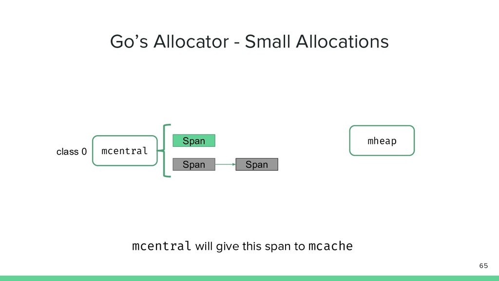 Go's Allocator - Small Allocations 65 mcentral ...